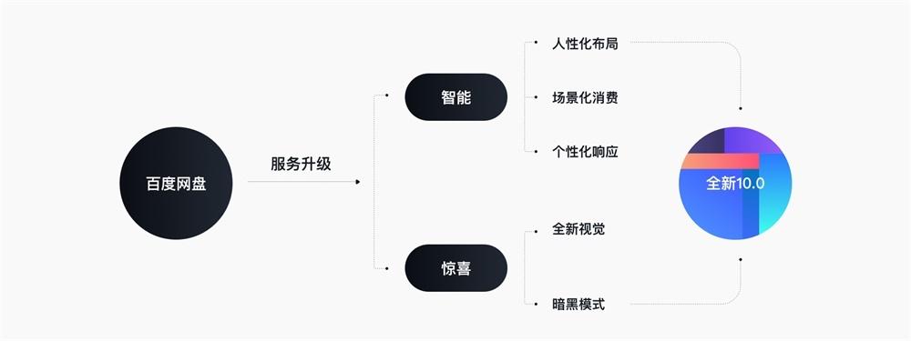 全新设计语言的百度网盘10.0,是如何做服务升级的?